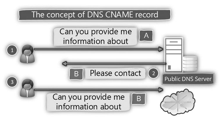 How-DNS-CNAME-Record-WORKS-01